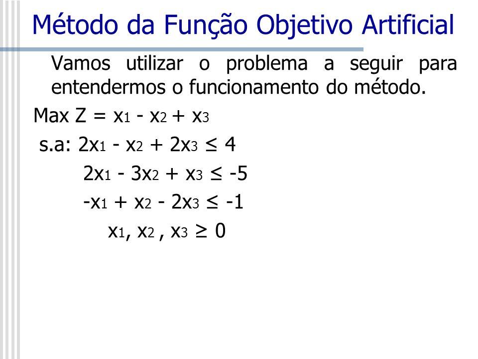 Vamos utilizar o problema a seguir para entendermos o funcionamento do método. Max Z = x 1 - x 2 + x 3 s.a: 2x 1 - x 2 + 2x 3 4 2x 1 - 3x 2 + x 3 -5 -