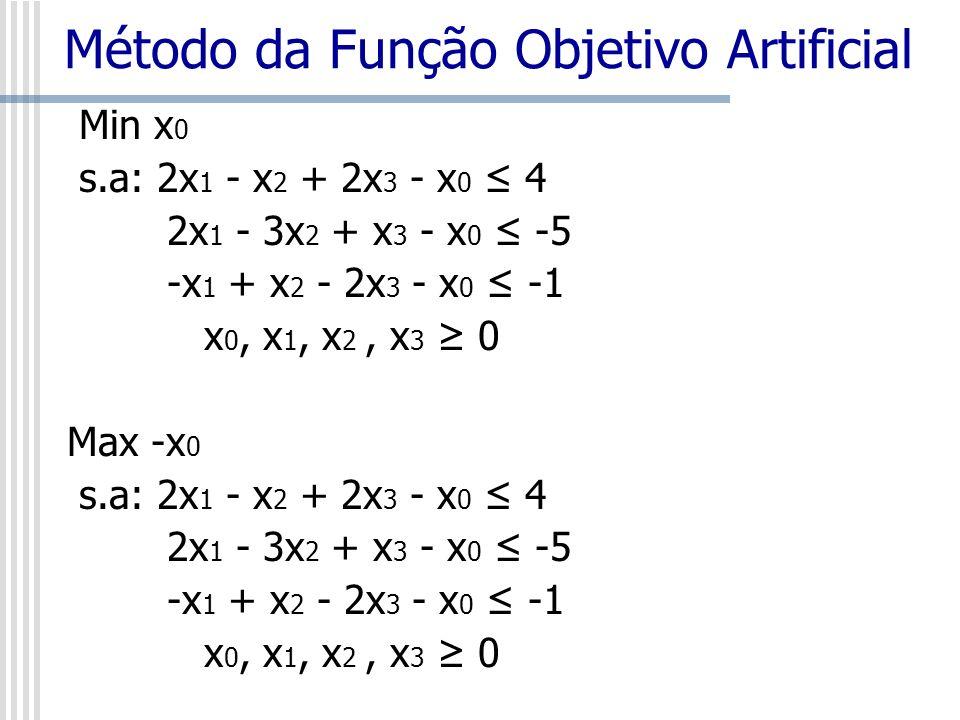Min x 0 s.a: 2x 1 - x 2 + 2x 3 - x 0 4 2x 1 - 3x 2 + x 3 - x 0 -5 -x 1 + x 2 - 2x 3 - x 0 -1 x 0, x 1, x 2, x 3 0 Max -x 0 s.a: 2x 1 - x 2 + 2x 3 - x