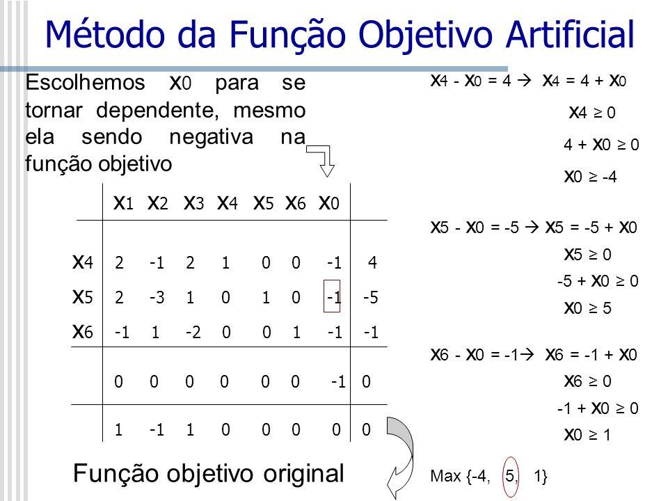 x 1 x 2 x 3 x 4 x 5 x 6 x 0 x 4 2 -1 2 1 0 0 -1 4 x 5 2 -3 1 0 1 0 -1 -5 x 6 -1 1 -2 0 0 1 -1 -1 0 0 0 0 0 0 -1 0 1 -1 1 0 0 0 0 0 Função objetivo ori