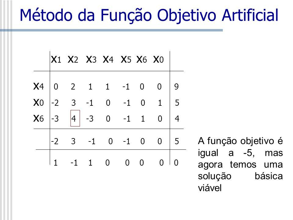 x 1 x 2 x 3 x 4 x 5 x 6 x 0 x 4 0 2 1 1 -1 0 0 9 x 0 -2 3 -1 0 -1 0 1 5 x 6 -3 4 -3 0 -1 1 0 4 -2 3 -1 0 -1 0 0 5 1 -1 1 0 0 0 0 0 Método da Função Ob