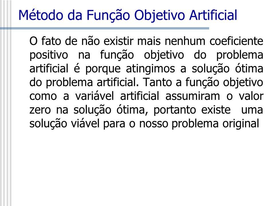 Método da Função Objetivo Artificial O fato de não existir mais nenhum coeficiente positivo na função objetivo do problema artificial é porque atingim