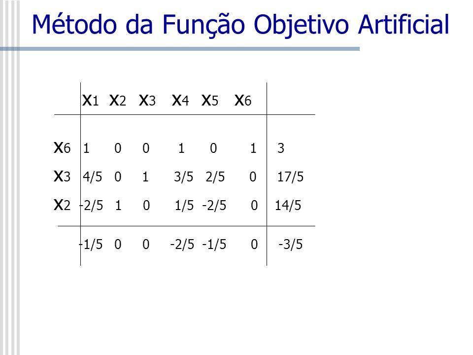 Método da Função Objetivo Artificial x 1 x 2 x 3 x 4 x 5 x 6 x 6 1 0 0 1 0 1 3 x 3 4/5 0 1 3/5 2/5 0 17/5 x 2 -2/5 1 0 1/5 -2/5 0 14/5 -1/5 0 0 -2/5 -
