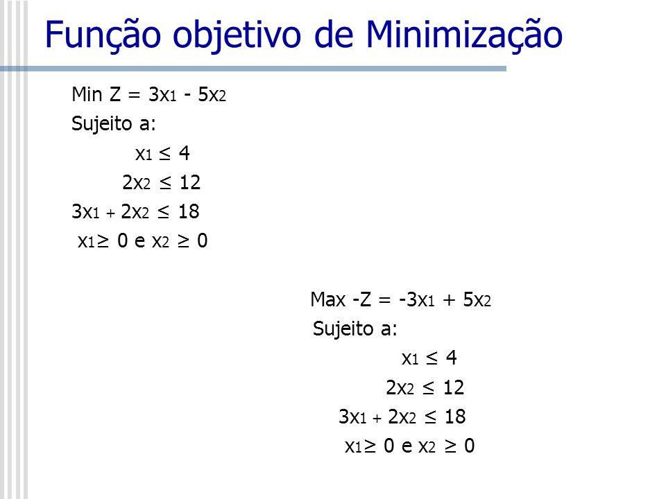 Função objetivo de Minimização Min Z = 3x 1 - 5x 2 Sujeito a: x 1 4 2x 2 12 3x 1 + 2x 2 18 x 1 0 e x 2 0 Max -Z = -3x 1 + 5x 2 Sujeito a: x 1 4 2x 2 1
