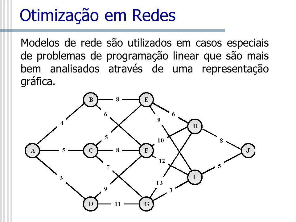 Otimização em Redes Modelos de rede são utilizados em casos especiais de problemas de programação linear que são mais bem analisados através de uma re