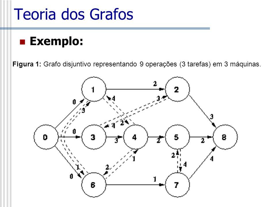 Teoria dos Grafos Exemplo: Figura 1: Grafo disjuntivo representando 9 operações (3 tarefas) em 3 máquinas.
