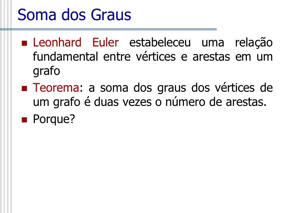 Soma dos Graus Leonhard Euler estabeleceu uma relação fundamental entre vértices e arestas em um grafo Teorema: a soma dos graus dos vértices de um gr