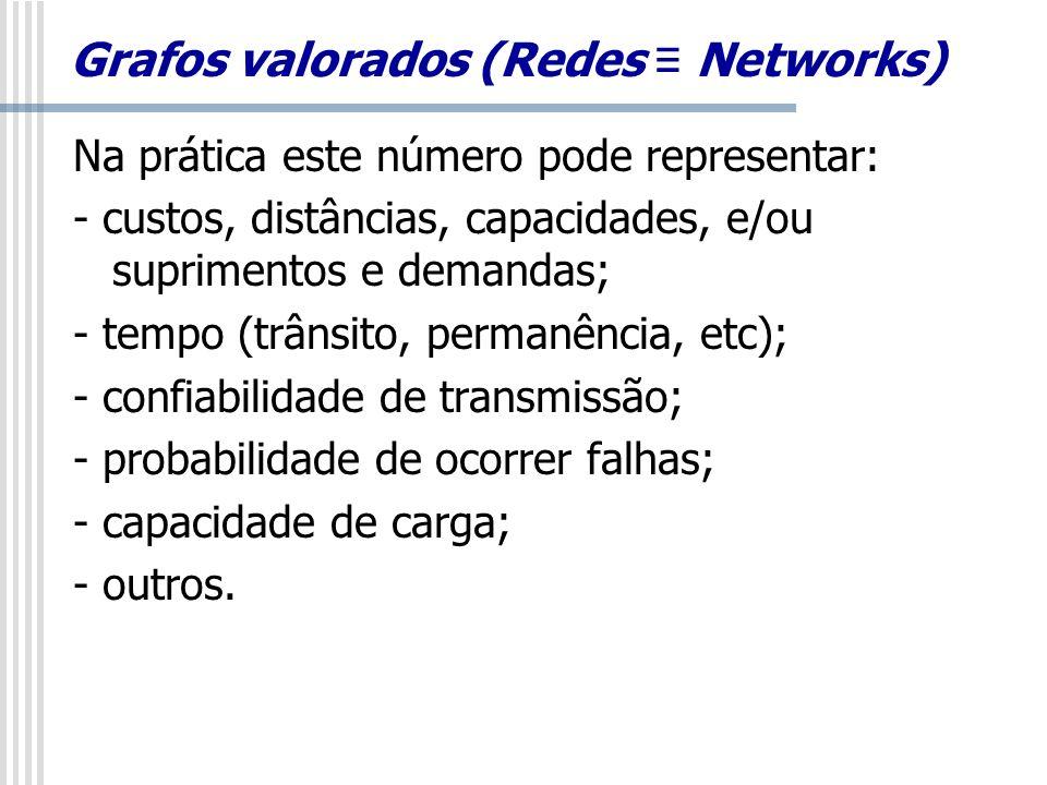 Grafos valorados (Redes Networks) Na prática este número pode representar: - custos, distâncias, capacidades, e/ou suprimentos e demandas; - tempo (tr