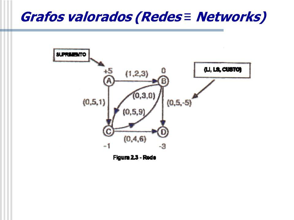 Grafos valorados (Redes Networks)