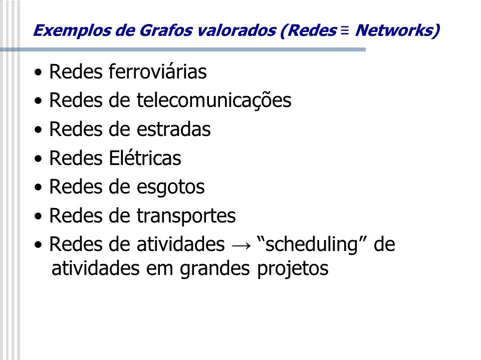Exemplos de Grafos valorados (Redes Networks) Redes ferroviárias Redes de telecomunicações Redes de estradas Redes Elétricas Redes de esgotos Redes de
