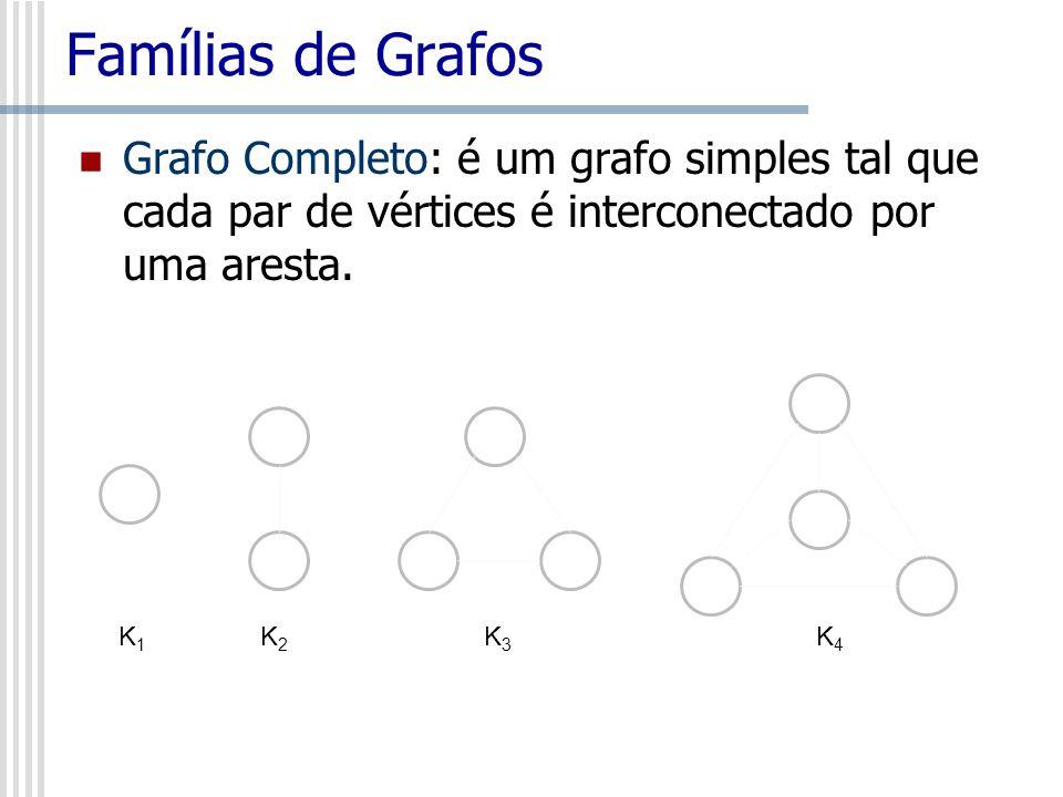 Famílias de Grafos Grafo Completo: é um grafo simples tal que cada par de vértices é interconectado por uma aresta. K1K1 K2K2 K3K3 K4K4