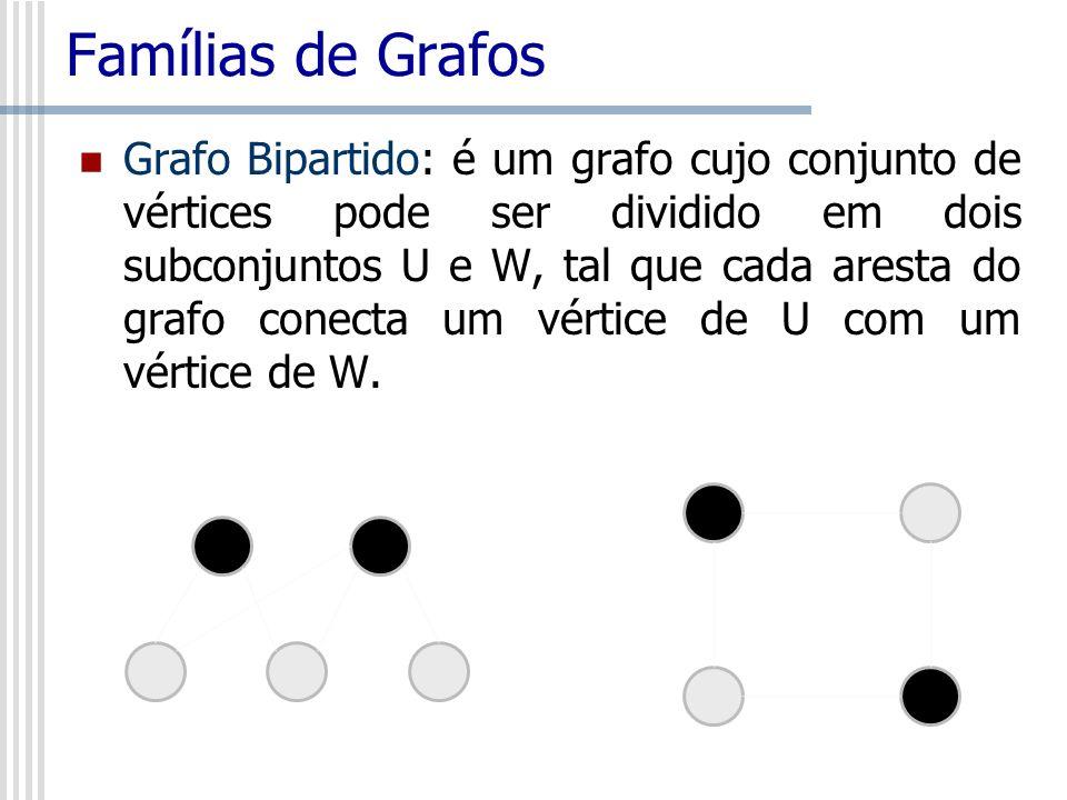 Famílias de Grafos Grafo Bipartido: é um grafo cujo conjunto de vértices pode ser dividido em dois subconjuntos U e W, tal que cada aresta do grafo co