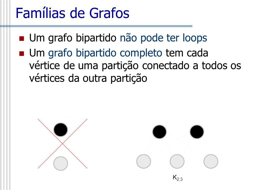 Famílias de Grafos Um grafo bipartido não pode ter loops Um grafo bipartido completo tem cada vértice de uma partição conectado a todos os vértices da