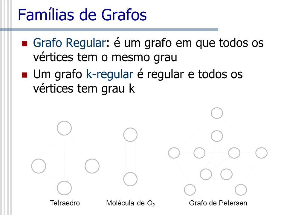 Famílias de Grafos Grafo Regular: é um grafo em que todos os vértices tem o mesmo grau Um grafo k-regular é regular e todos os vértices tem grau k Gra