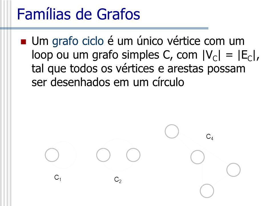 Famílias de Grafos Um grafo ciclo é um único vértice com um loop ou um grafo simples C, com |V C | = |E C |, tal que todos os vértices e arestas possa