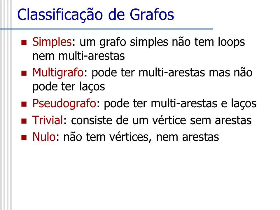 Classificação de Grafos Simples: um grafo simples não tem loops nem multi-arestas Multigrafo: pode ter multi-arestas mas não pode ter laços Pseudograf
