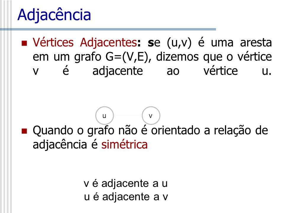 Adjacência Vértices Adjacentes: se (u,v) é uma aresta em um grafo G=(V,E), dizemos que o vértice v é adjacente ao vértice u. Quando o grafo não é orie