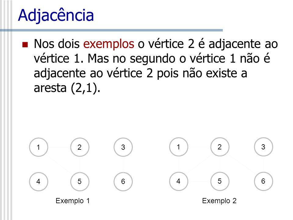 Adjacência Nos dois exemplos o vértice 2 é adjacente ao vértice 1. Mas no segundo o vértice 1 não é adjacente ao vértice 2 pois não existe a aresta (2