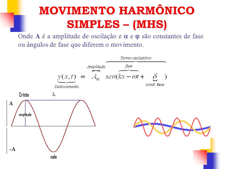 Onde A é a amplitude de oscilação e e são constantes de fase ou ângulos de fase que diferem o movimento. MOVIMENTO HARMÔNICO SIMPLES – (MHS)