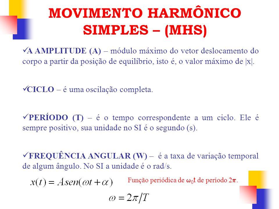 A AMPLITUDE (A) – módulo máximo do vetor deslocamento do corpo a partir da posição de equilíbrio, isto é, o valor máximo de |x|. CICLO – é uma oscilaç