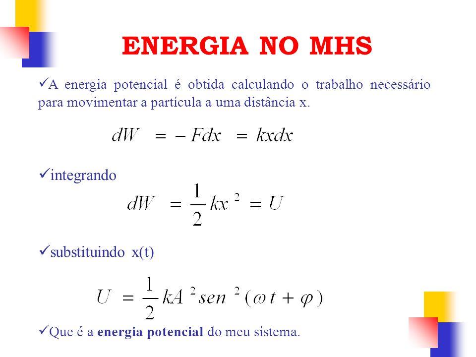 A energia potencial é obtida calculando o trabalho necessário para movimentar a partícula a uma distância x. integrando substituindo x(t) ENERGIA NO M