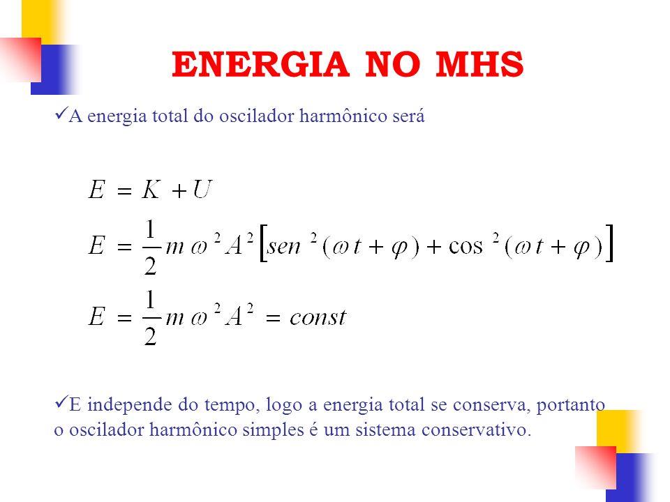 A energia total do oscilador harmônico será ENERGIA NO MHS E independe do tempo, logo a energia total se conserva, portanto o oscilador harmônico simp