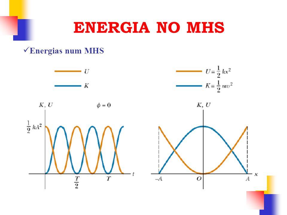 Energias num MHS ENERGIA NO MHS