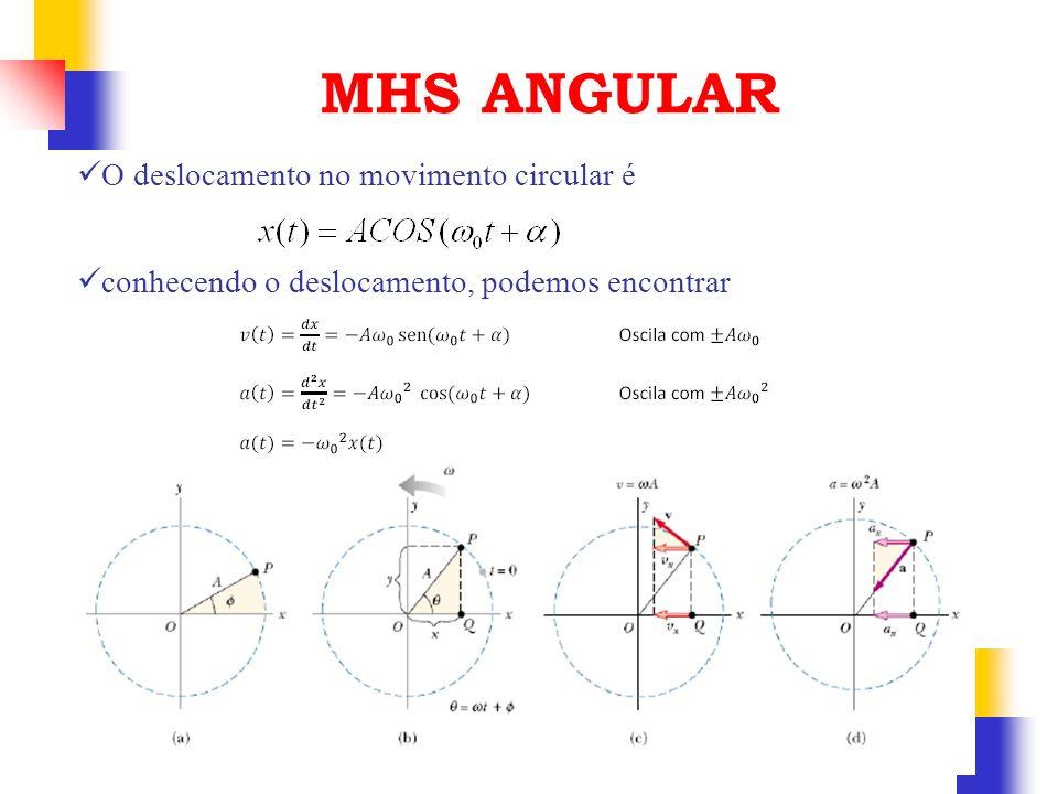 MHS ANGULAR O deslocamento no movimento circular é conhecendo o deslocamento, podemos encontrar