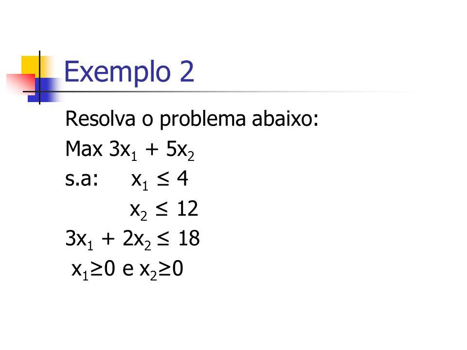 Exemplo 2 Resolva o problema abaixo: Max 3x 1 + 5x 2 s.a: x 1 4 x 2 12 3x 1 + 2x 2 18 x 1 0 e x 2 0