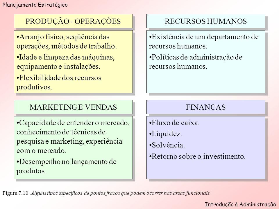 Planejamento Estratégico Introdução à Administração Figura 7.10 Alguns tipos específicos de pontos fracos que podem ocorrer nas áreas funcionais.