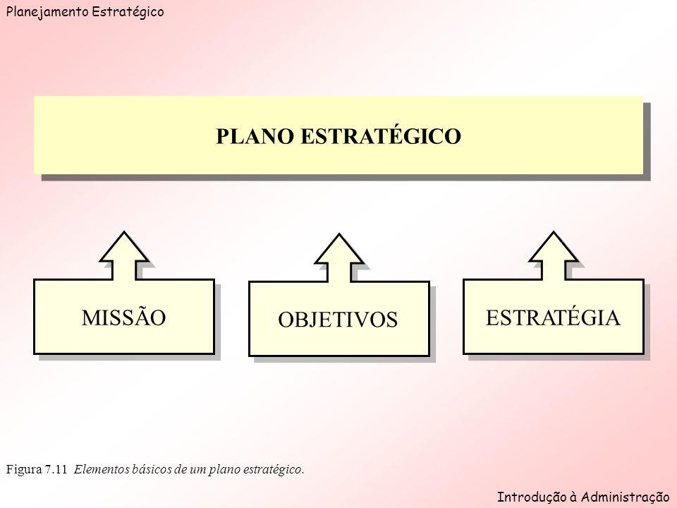 Planejamento Estratégico Introdução à Administração Figura 7.11 Elementos básicos de um plano estratégico.