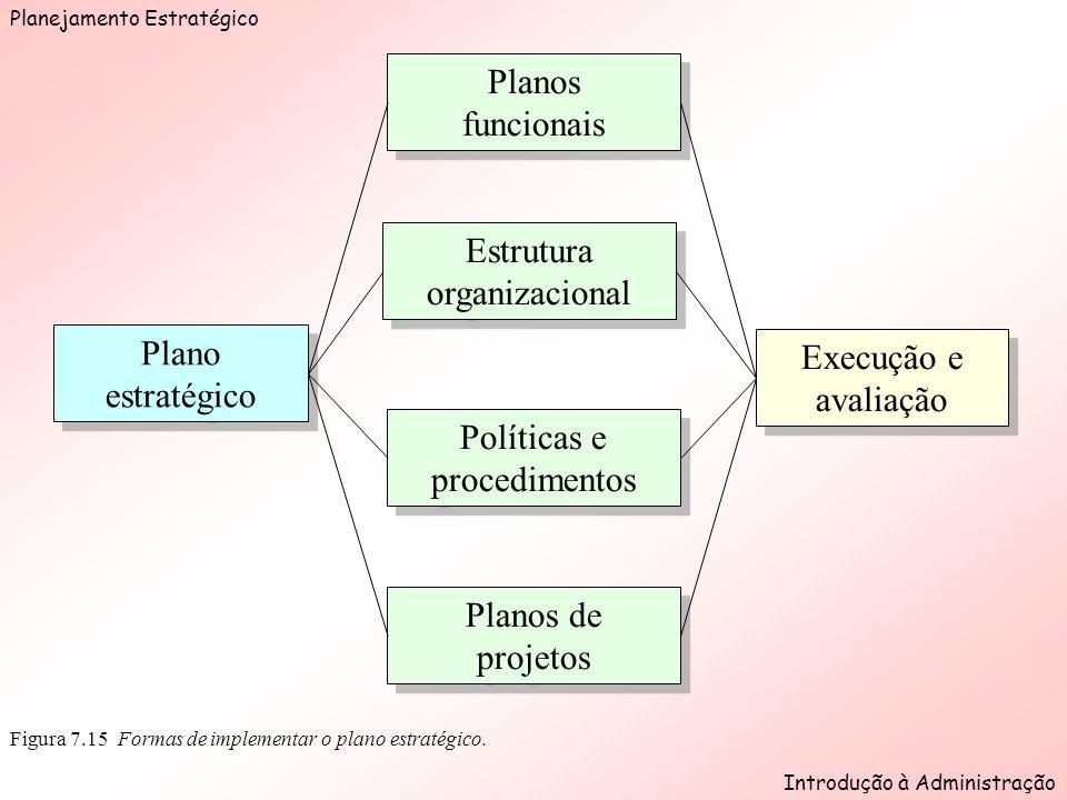 Planejamento Estratégico Introdução à Administração Figura 7.15 Formas de implementar o plano estratégico.