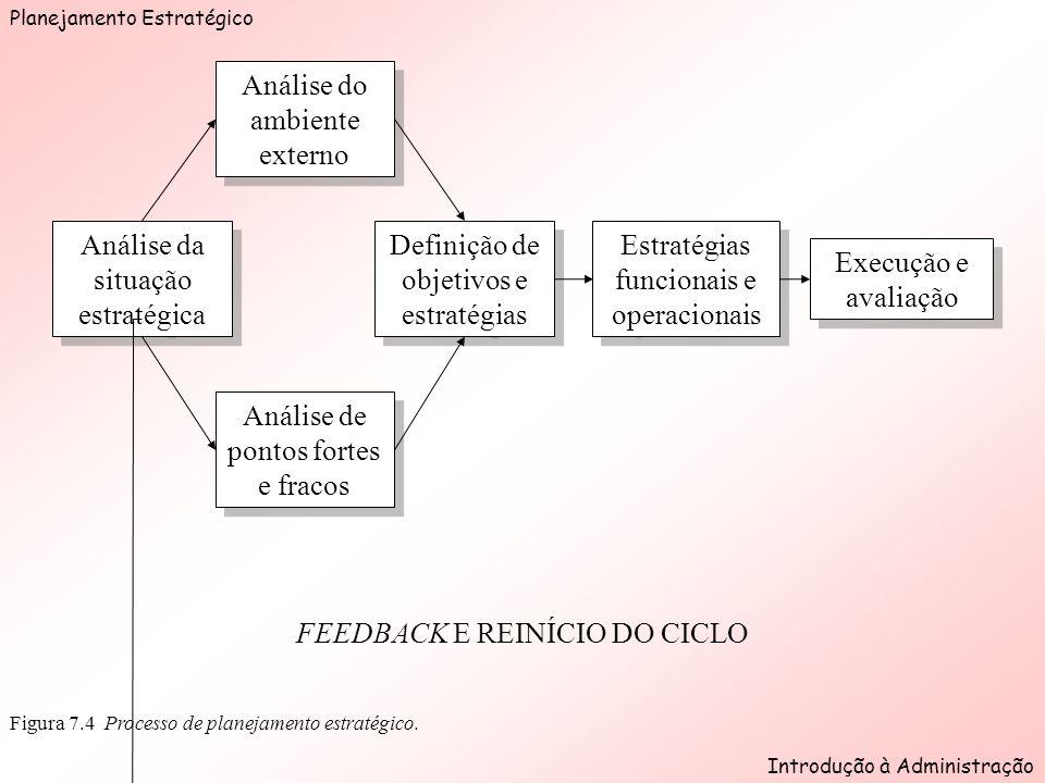 Planejamento Estratégico Introdução à Administração Figura 7.4 Processo de planejamento estratégico.