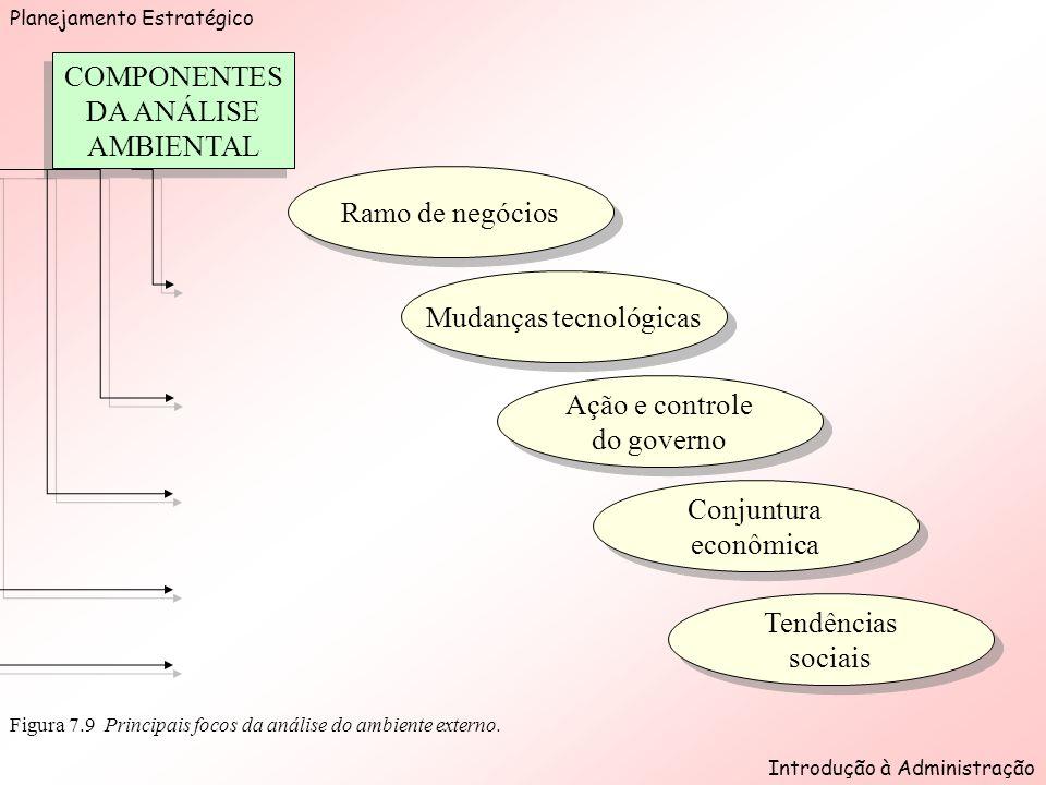 Planejamento Estratégico Introdução à Administração Figura 7.9 Principais focos da análise do ambiente externo.