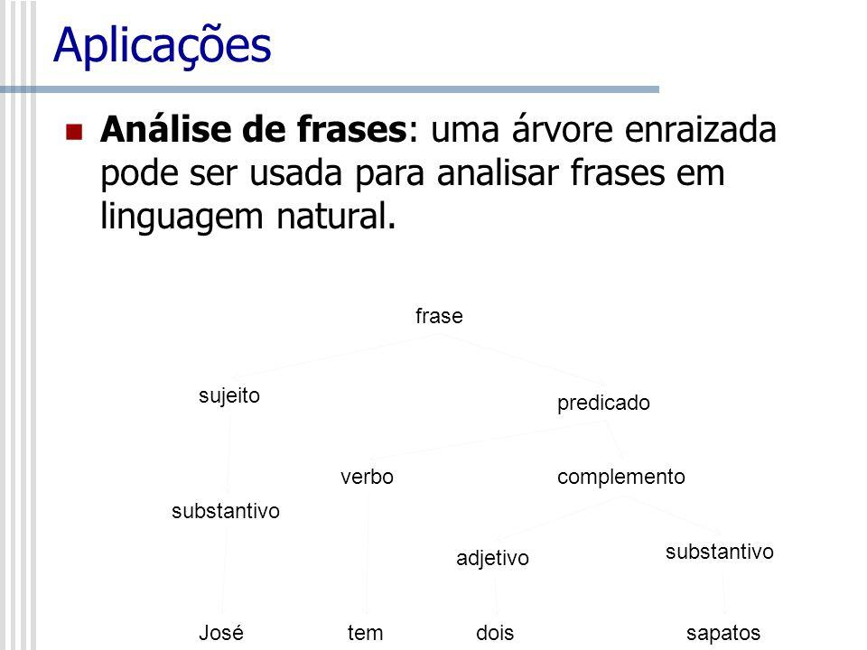 Aplicações Análise de frases: uma árvore enraizada pode ser usada para analisar frases em linguagem natural. frase sujeito predicado verbocomplemento