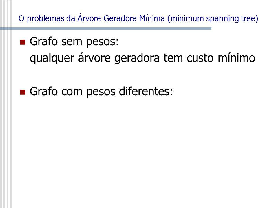 O problemas da Árvore Geradora Mínima (minimum spanning tree) Grafo sem pesos: qualquer árvore geradora tem custo mínimo Grafo com pesos diferentes: