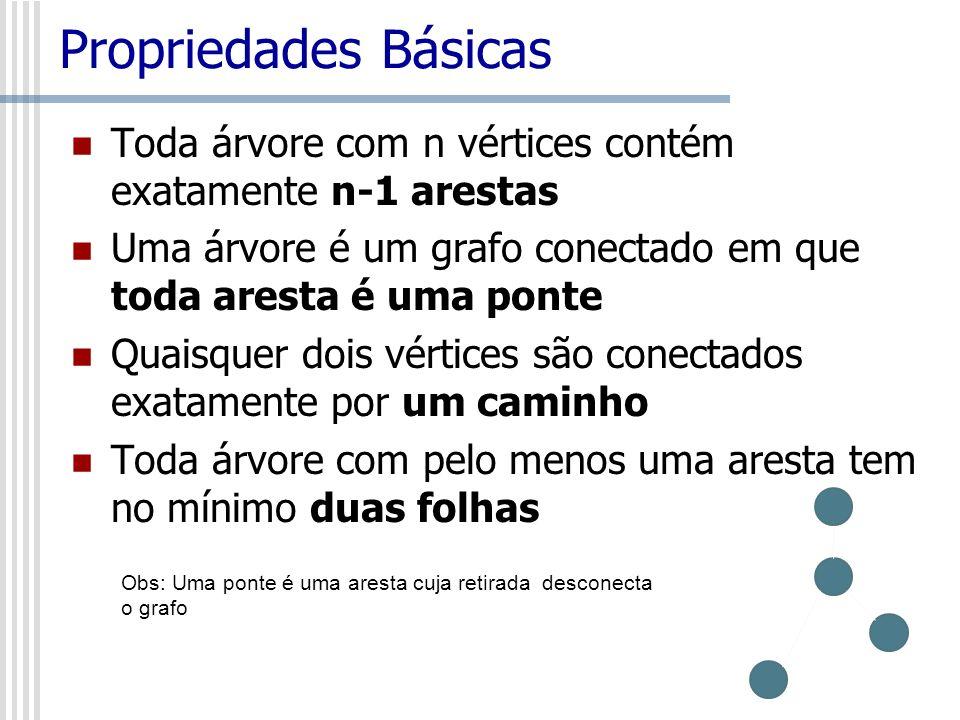 Propriedades Básicas Toda árvore com n vértices contém exatamente n-1 arestas Uma árvore é um grafo conectado em que toda aresta é uma ponte Quaisquer dois vértices são conectados exatamente por um caminho Toda árvore com pelo menos uma aresta tem no mínimo duas folhas Obs: Uma ponte é uma aresta cuja retirada desconecta o grafo