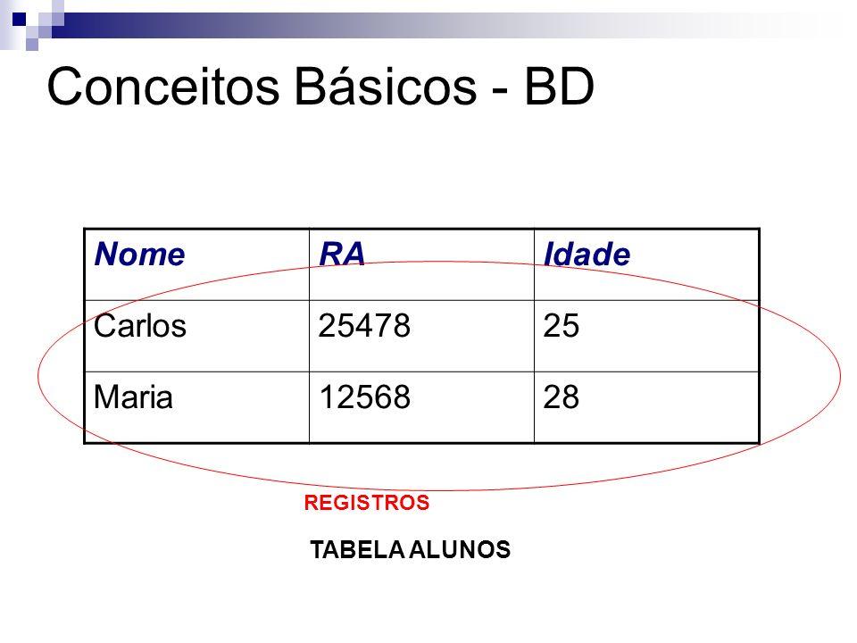 Conceitos Básicos - BD Registro: cole ç ão de itens de dados ex.: um registro de funcion á rios um registro é dividido em v á rios campos: - um campo