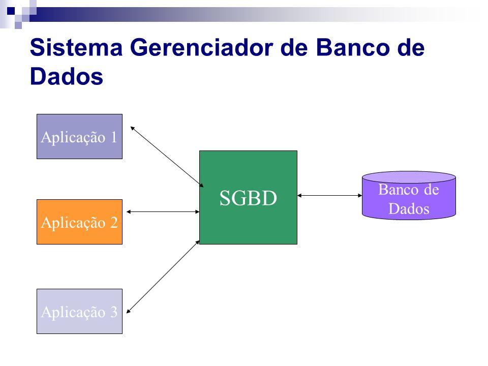 Sistema Gerenciador do banco de dados - SGBD Database Management System – DBMS Banco de Dados (BD) = Coleção de dados inter-relacionados DBMS/SGBD = M