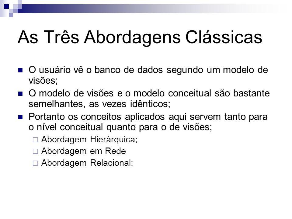 Modelos de Dados Formas de Representação que servem para descrever as estruturas das informações contidas em um BD.