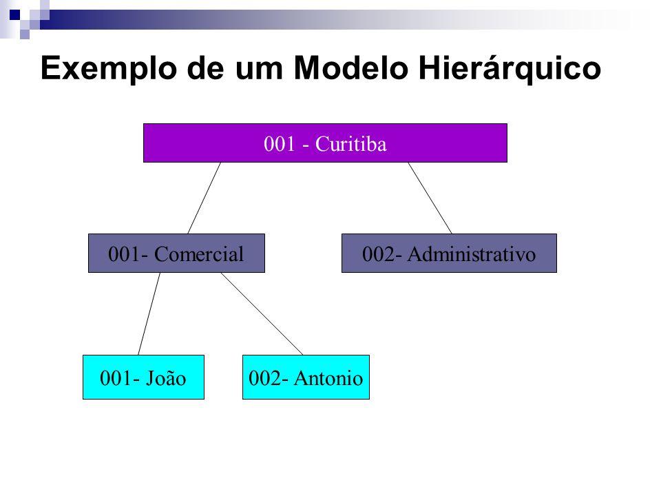 Filial Departamento Funcionário Exemplo de um Modelo Hierárquico