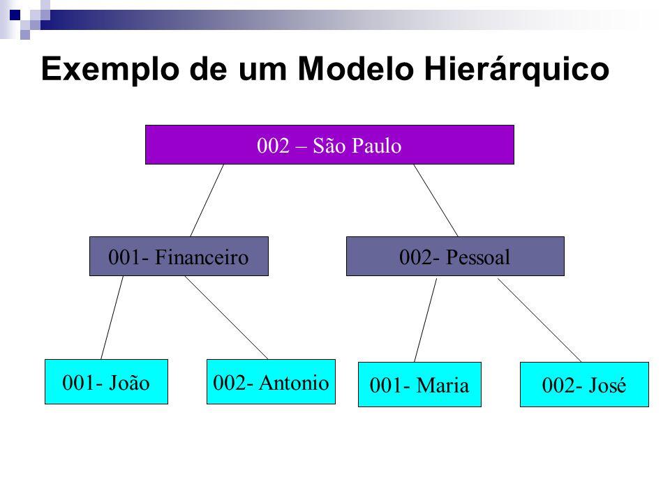 001 - Curitiba 001- Comercial002- Administrativo 001- João002- Antonio Exemplo de um Modelo Hierárquico