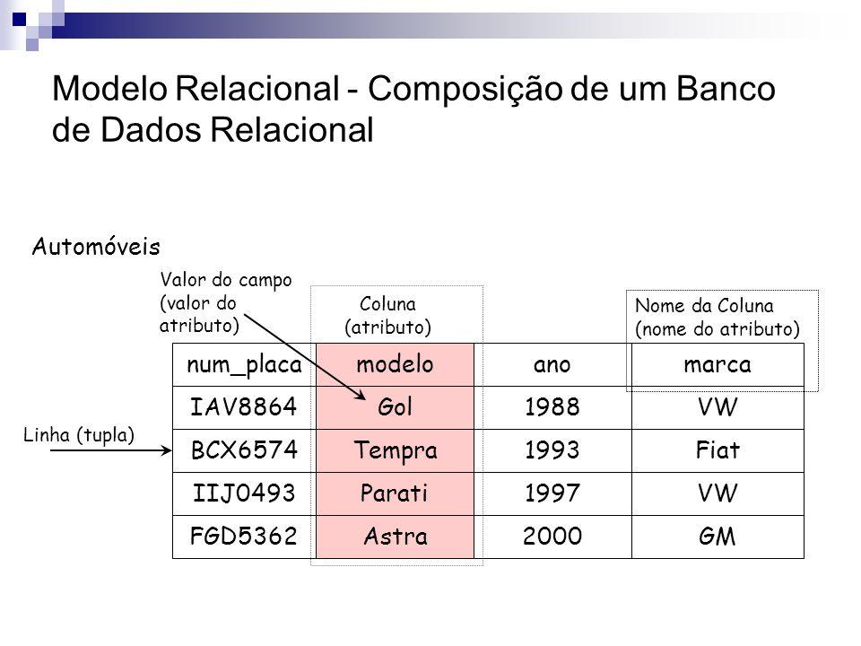 Modelo Relacional É o padrão atual para a construção de ferramentas de BD Basicamente, um BD relacional é composto de tabelas ou relações Uma tabela é