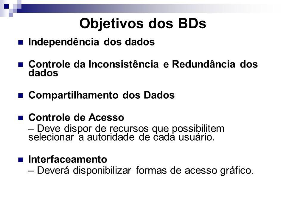 Objetivos dos BDs Independência dos dados Controle da Inconsistência e Redundância dos dados Compartilhamento dos Dados Controle de Acesso – Deve dispor de recursos que possibilitem selecionar a autoridade de cada usuário.