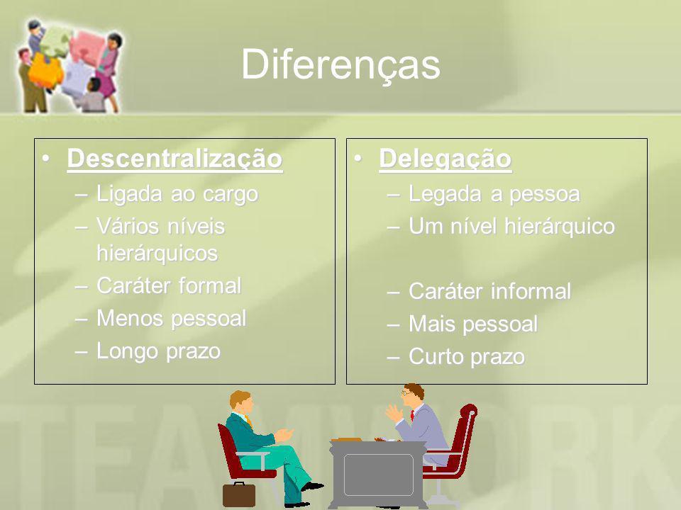 Diferenças DescentralizaçãoDescentralização –Ligada ao cargo –Vários níveis hierárquicos –Caráter formal –Menos pessoal –Longo prazo DelegaçãoDelegaçã