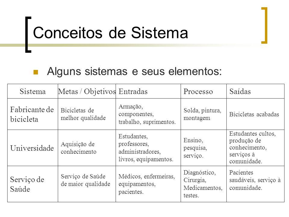Conceitos de Sistema Alguns sistemas e seus elementos: Sistema Fabricante de bicicleta Universidade Bicicletas de melhor qualidade Metas / ObjetivosEn