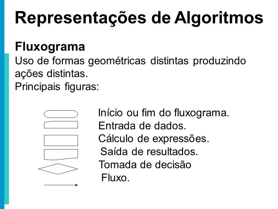 Representações de Algoritmos Fluxograma Uso de formas geométricas distintas produzindo ações distintas. Principais figuras: Início ou fim do fluxogram