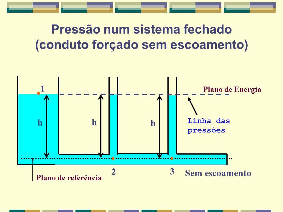 ESCOAMENTO DE UM LÍQUIDO PERFEITO (SEM VISCOSIDADE) EM UMA CANALIZAÇÃO COMPLETAMENTE LISA Plano de referência Plano de Energia Linha das pressões 1 2 3 h1 h2 h3