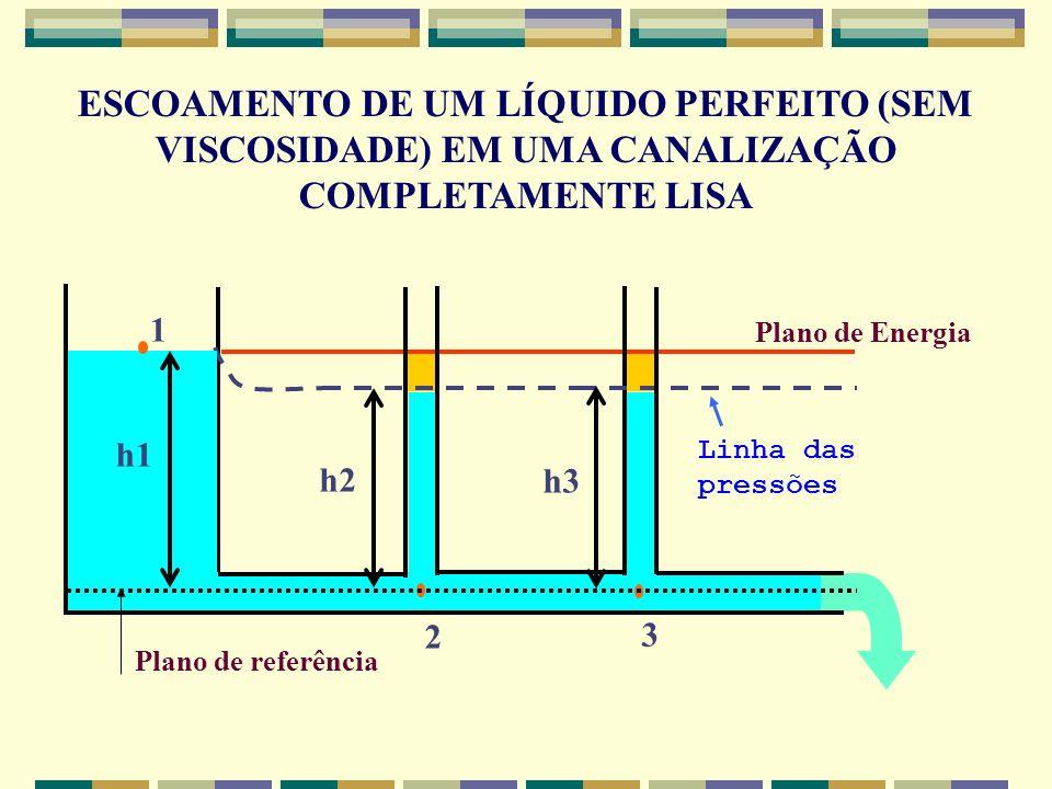 CONDUTOS SOB PRESSÃO A perda ao longo da canalização é uniforme em qualquer trecho de dimensões constantes, independente da posição da tubulação.
