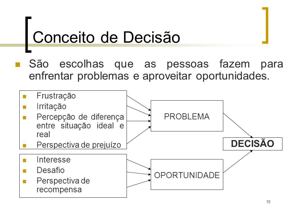 11 Conceito de Decisão Tomar decisões: significa identificar e selecionar um curso de ação para lidar com um problema específico ou extrair vantagens de uma oportunidade.