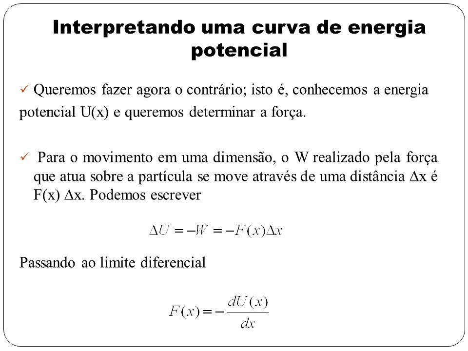 Interpretando uma curva de energia potencial Queremos fazer agora o contrário; isto é, conhecemos a energia potencial U(x) e queremos determinar a for